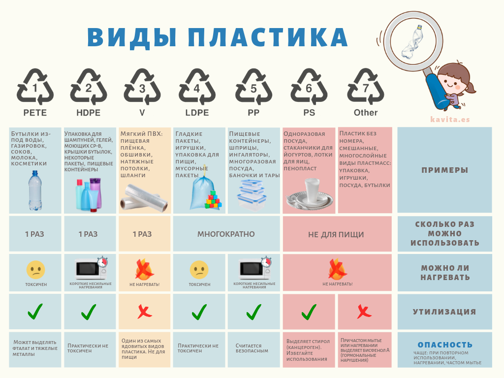 "Таблица ""Виды пластика"""